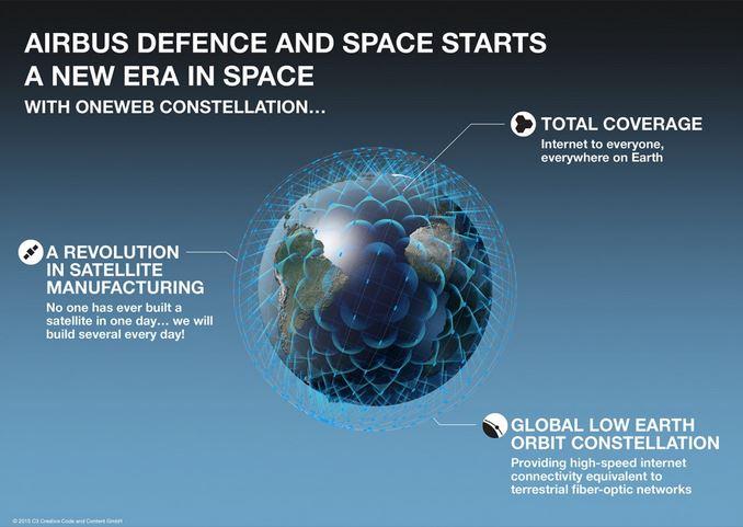 Airbusin sivuilta napattu skemaattinen kuva uudesta satelliitti-internetjärjestelmästä.